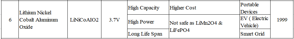 Rechargeable Battery Type & Chemistry Classification - PBS